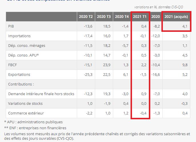 PIB français