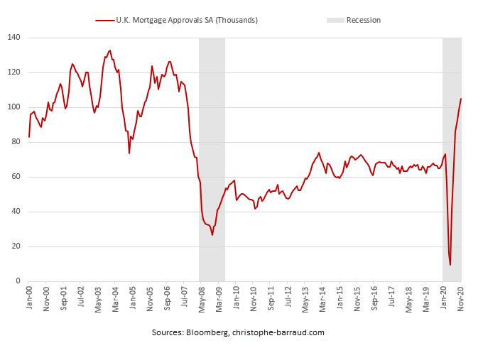 U.K. Mortgage Approvals