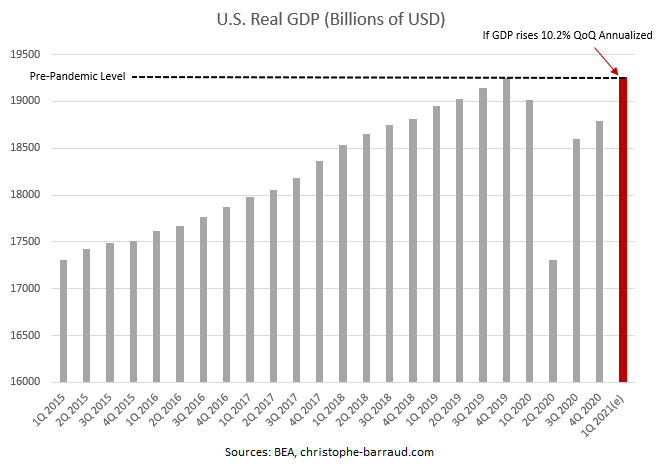 US Real GDP Q1