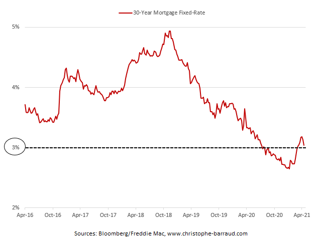 https://www.christophe-barraud.com/wp-content/uploads/2021/04/US-30-Year-mortgage-rate.png