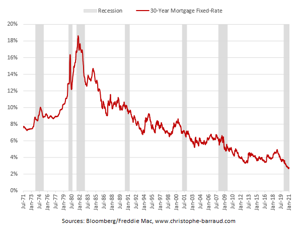 US 30-year mortgage rates