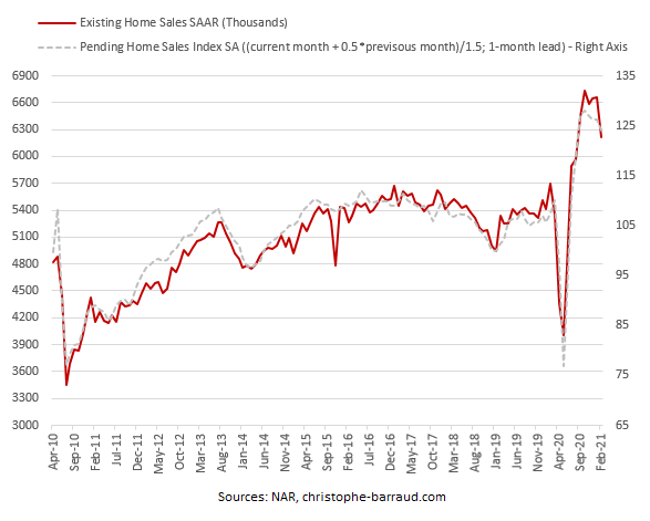 Existing Home Sales February