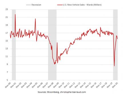 Preview: U.S. New Vehicle Sales - December