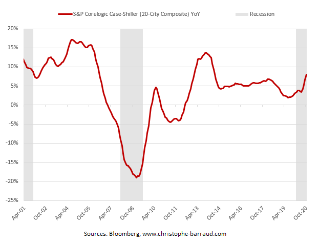 housing prices - S&P Corelogic Case-Shiller (20-City Composite) YoY