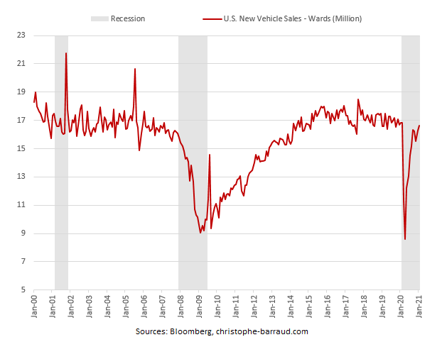 US new vehicle sales