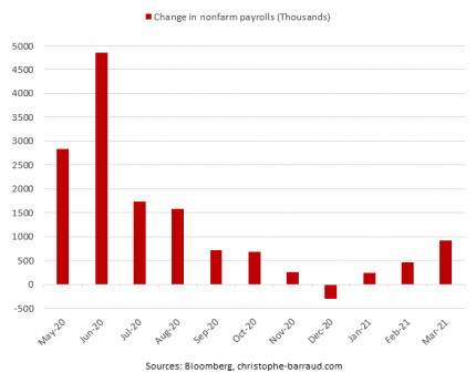 us jobs growth March 2021