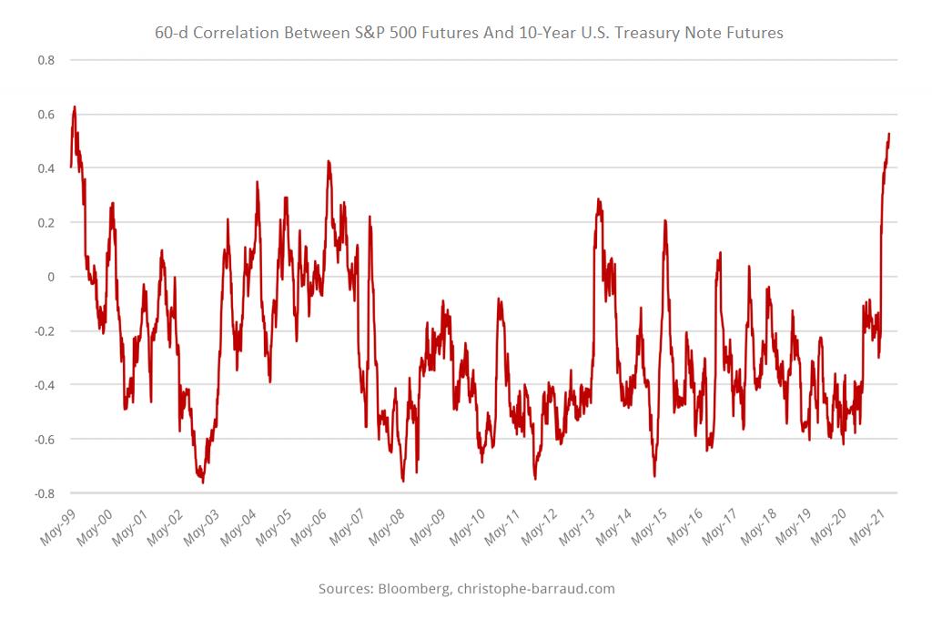 Correlation Between Stocks And Bonds
