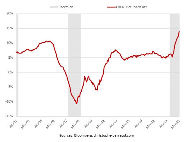 US-housing-prices-FHFA