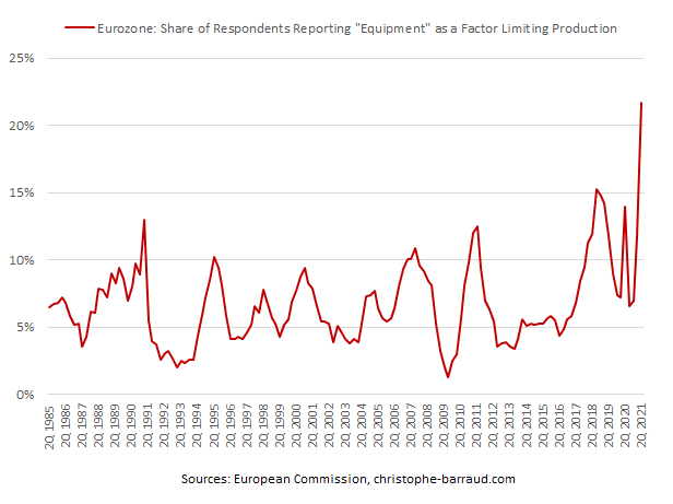 Eurozone-Industrial-Production-Factor-Limiting-Production