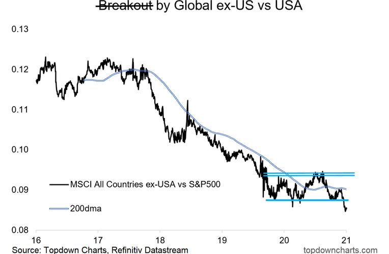 Global vs US Equities - Breakout to Breakdown