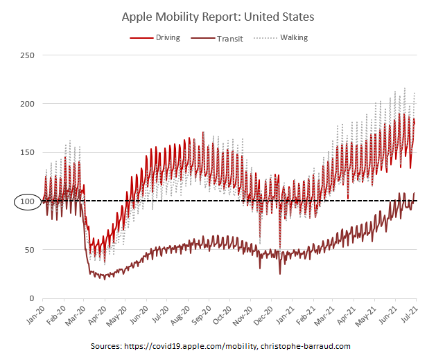Mobility report - US Rent Prices