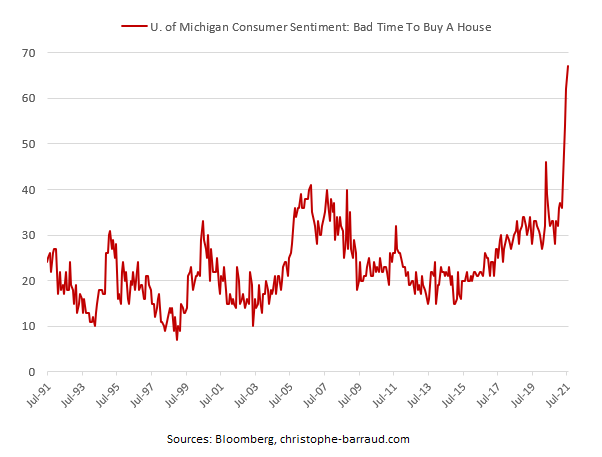 U. Michigan Bad Time To Buy A House - US Rent Prices