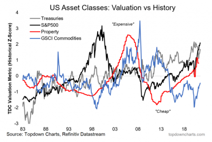 Valuations Rising