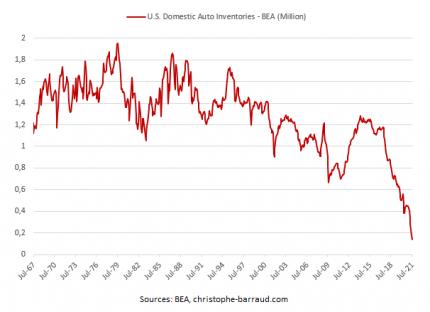 New-auto-sales-U.S.-domestic-inventories