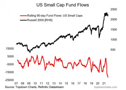 us-small-cap