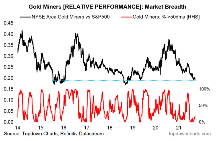 Gold-Miners