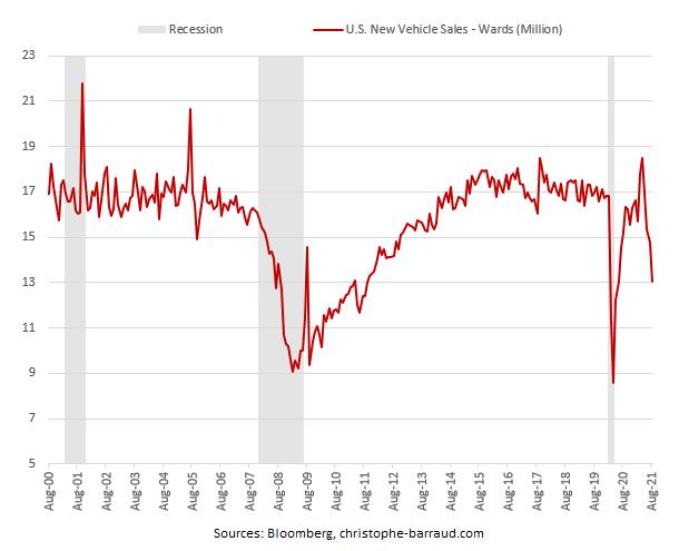 new auto sales august